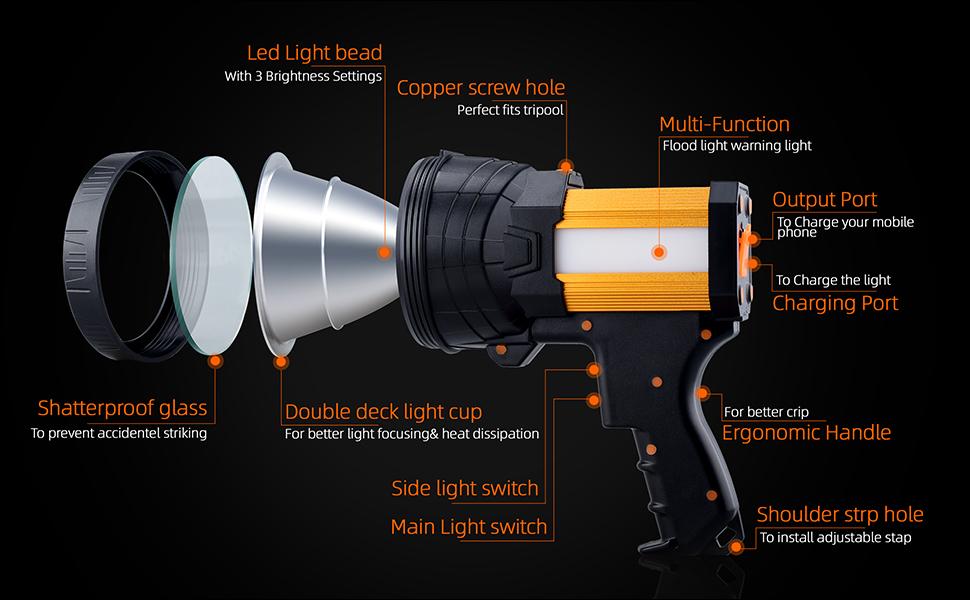Spotlight details